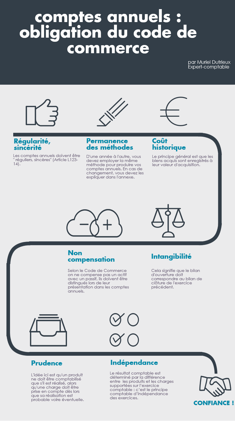Comptes annuels : obligations du code du commerce