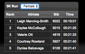 Top 5 females - only 1 second between me and 4th place. Argh!