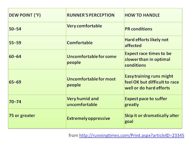 Chart source: Running Times (RIP) and Through a Running Lens