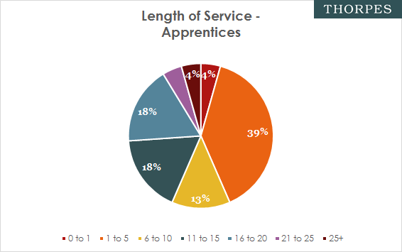 Apprenticeship length of service figures