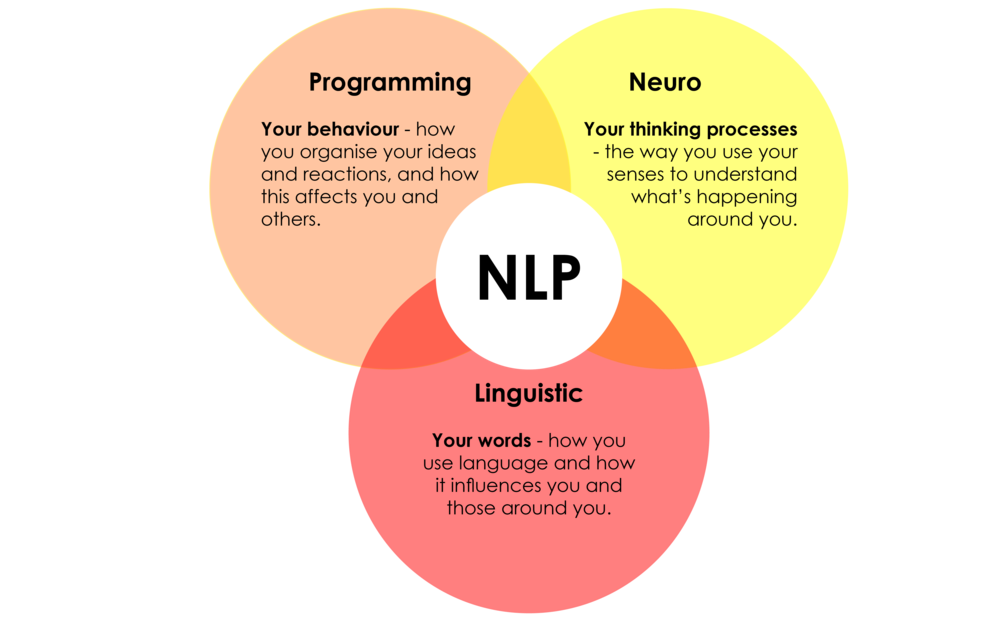 Summit Life Coaching Hypnotherapy NLP 3 part diagram