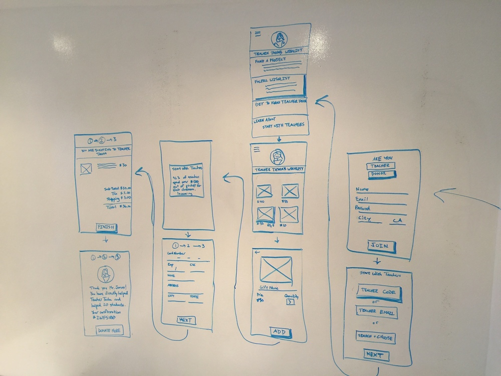 First Draft of Flow for Donors