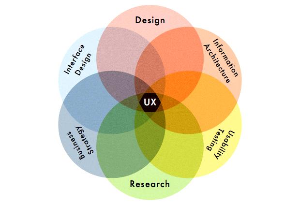 UX Venn Diagram1.jpg