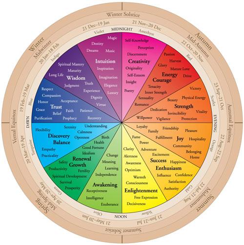 color wheel of life.jpg