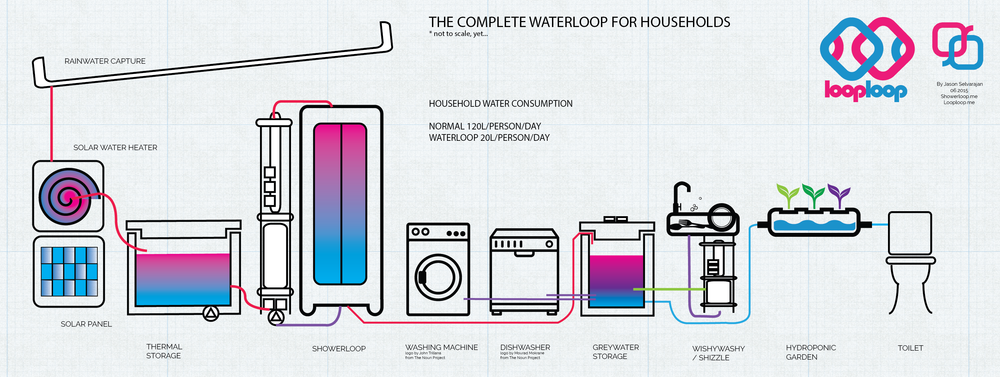 Here's a little preview of how we imagine a complete household water loop to look like. By reusing the same water from one process to another we can dramatically decrease water consumption without having to sacrifice. We are building the system piece by piece but we need parts. If you make things like plumbing components, valves, pumps, ultra violet systems and filters let's work together. If you have spare parts feel free to send them to us :)