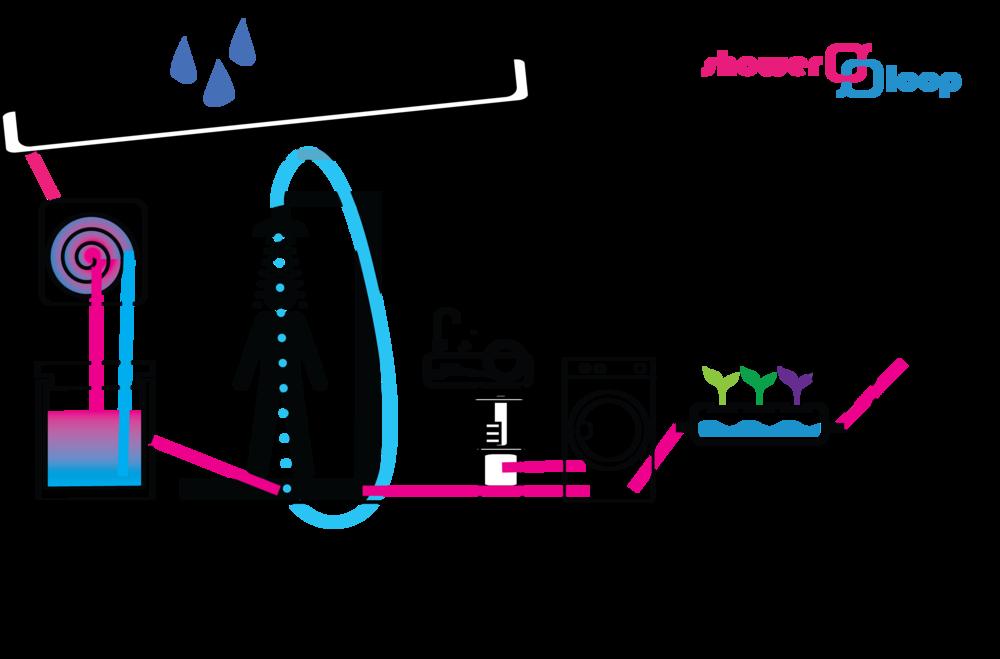 Voici un petit aperçu de la façon dont nous imaginons un cycle complet de l'eau des ménages. En réutilisant la même eau d'un processus à l'autre, nous pouvons réduire considérablement la consommation d'eau sans aucun sacrifice.