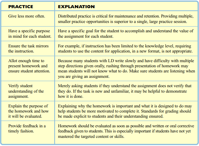 Source:  Kathy Ruhl & Charles Hughes PENN STATE UNIVERSITY TeachingLD.org HotSheet 1: Effective Practices for Homework