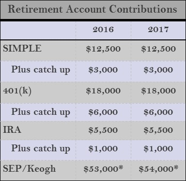 Retirement Acct Contributions.jpg