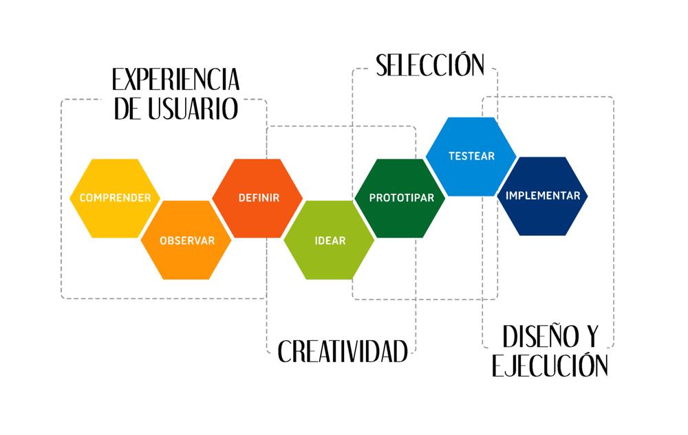 proceso de innova.png