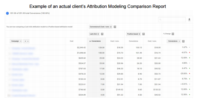 Example client attribution modeling comparison report showing differences in assignment of conversion value creation among campaign ad clicks