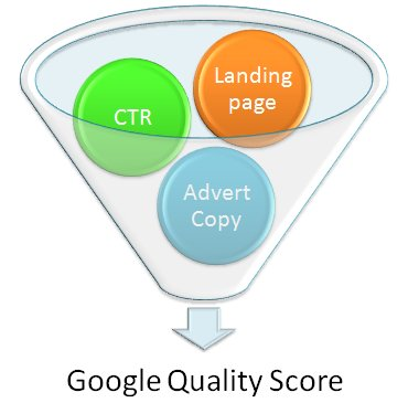 Expected Click-Through Rate (CTR), Ad Relevancy (Ad Copy) and Landing Page Experience make up Quality Score (QS)