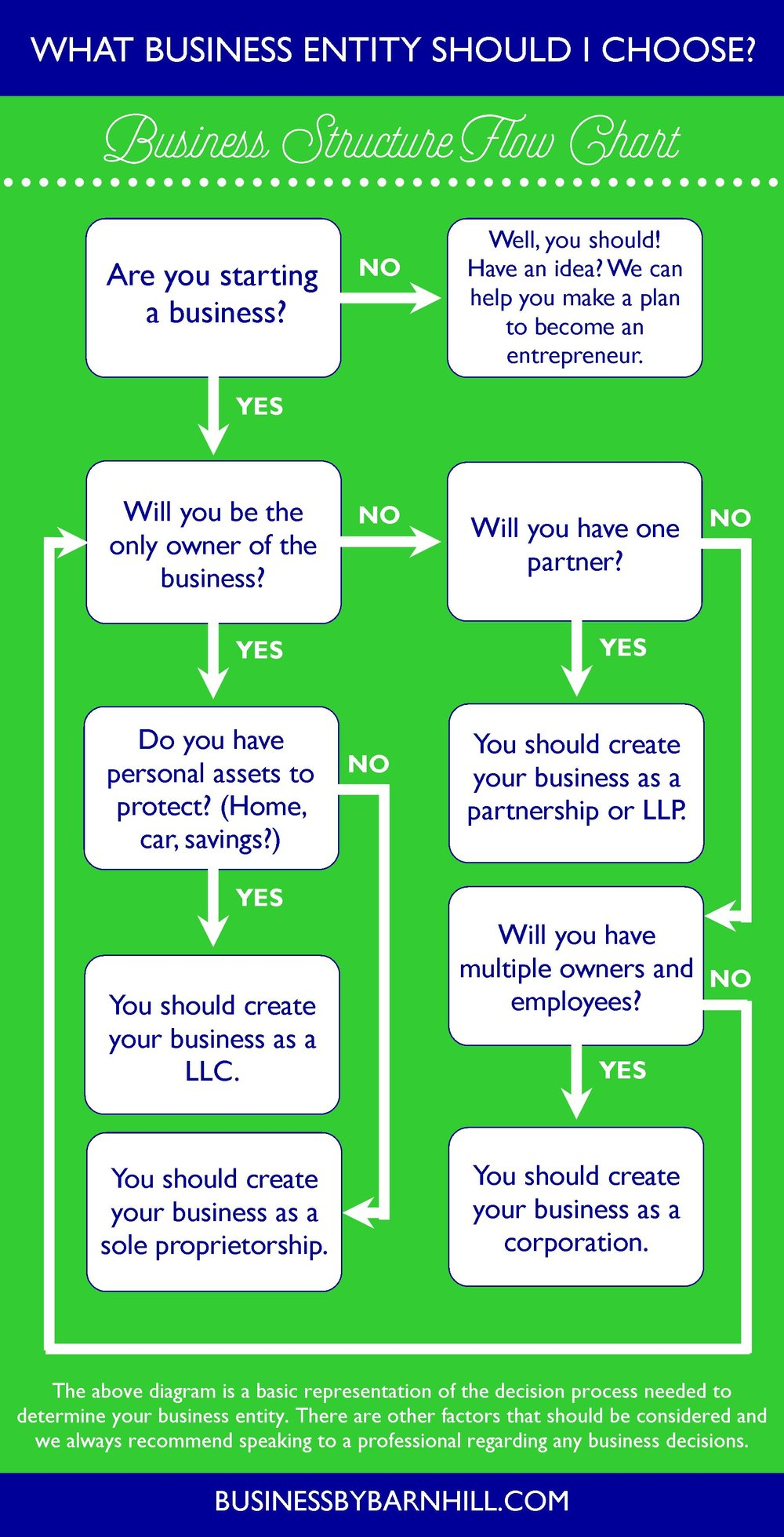 business by barnhill pinterest business type flow chart decision tree.jpg