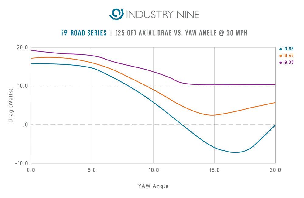 i9 Road Series (23GP) Aero Watts vs YAW Angle at 30mph 2.JPG