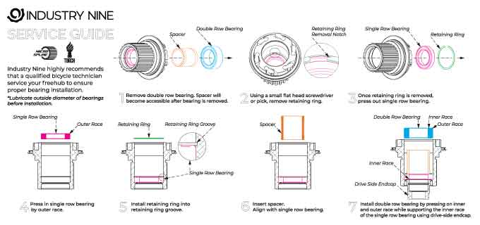 Industry-Nine--Micro-Spline-Service-Guide-FRONT-FINAL.jpg