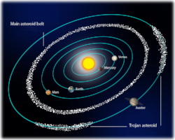 Asteroids archetypal astrology