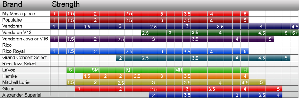 Click on the image to view a comparison of reed strengths by manufacturer.
