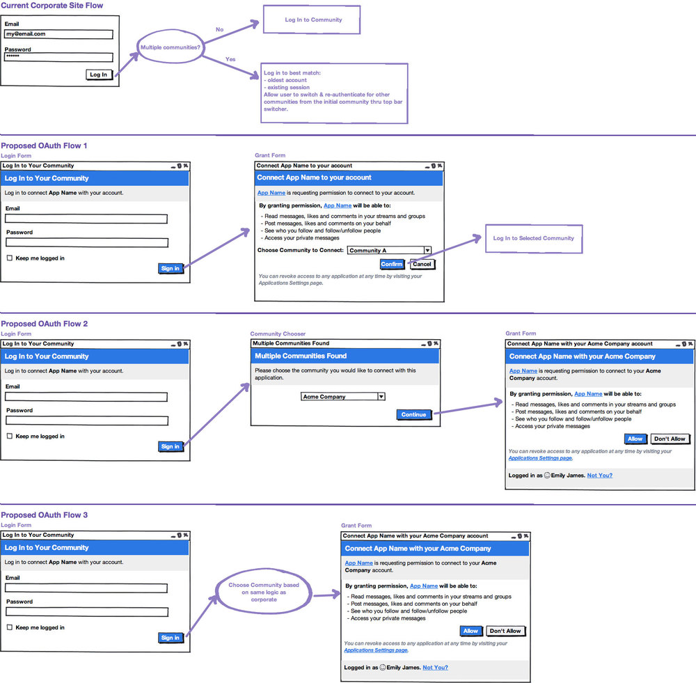 2012: Socialcast - oAuth Flow Explorations