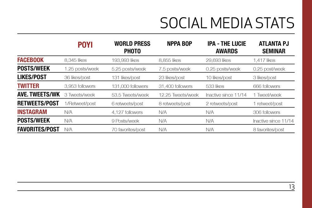 Social Media Stats.jpg