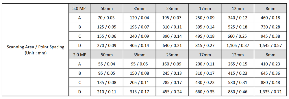 Rexcan 4가 제공하는 최대 24개의 측정 영역 세부 현황