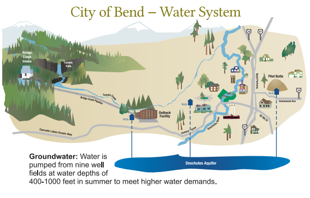 Image from The City of Bend Utility Dept.