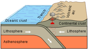 Volcanic-Formation-Subduction