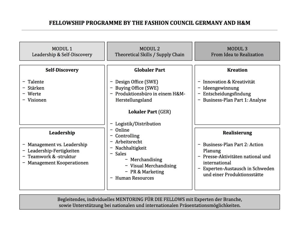 hm online bewerben programme - Hm Model Bewerben