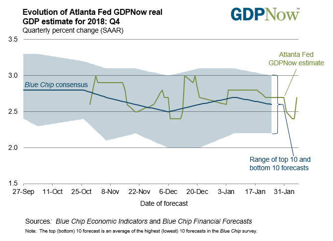 Evolution of Atlanta Fed GDPNow real GDP estimate for 2018 Q4.png