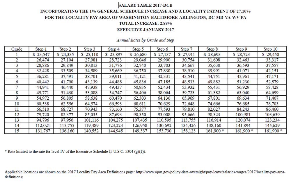 Wage Grade Wg Pay Scale Chart 2017 Download Pdf
