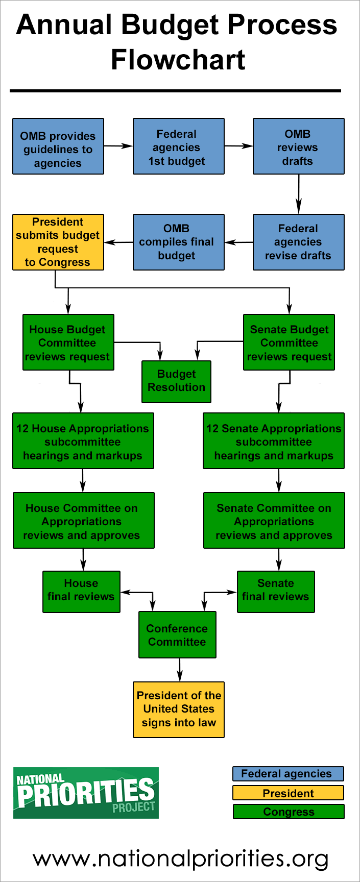 Annual budget process flow chart. This is how its supposed to work.