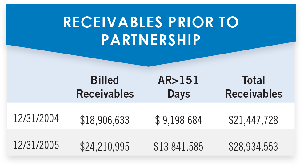 Receivables prior to partnership