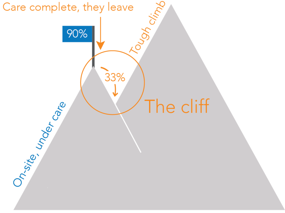 cooperation cliff.png