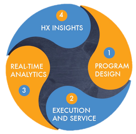 HX Insights - Consultative Program Process
