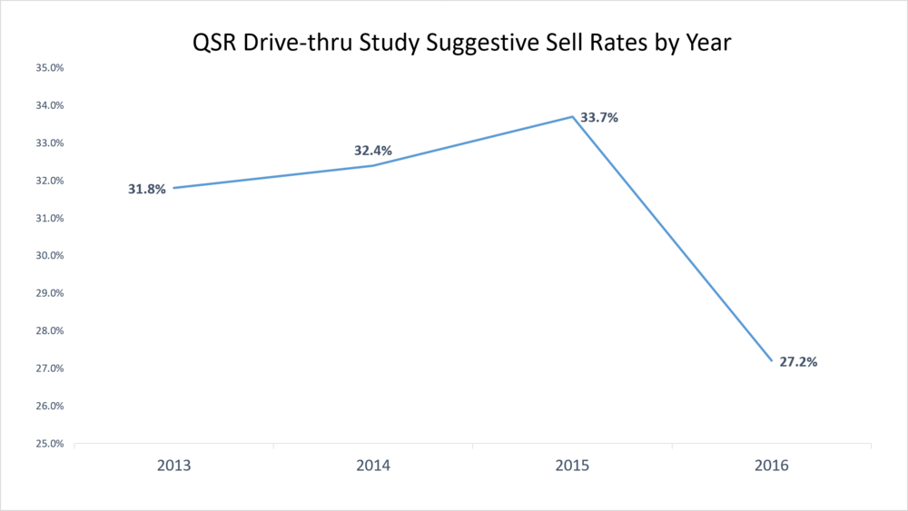 qsr study suggestive sell rates.png