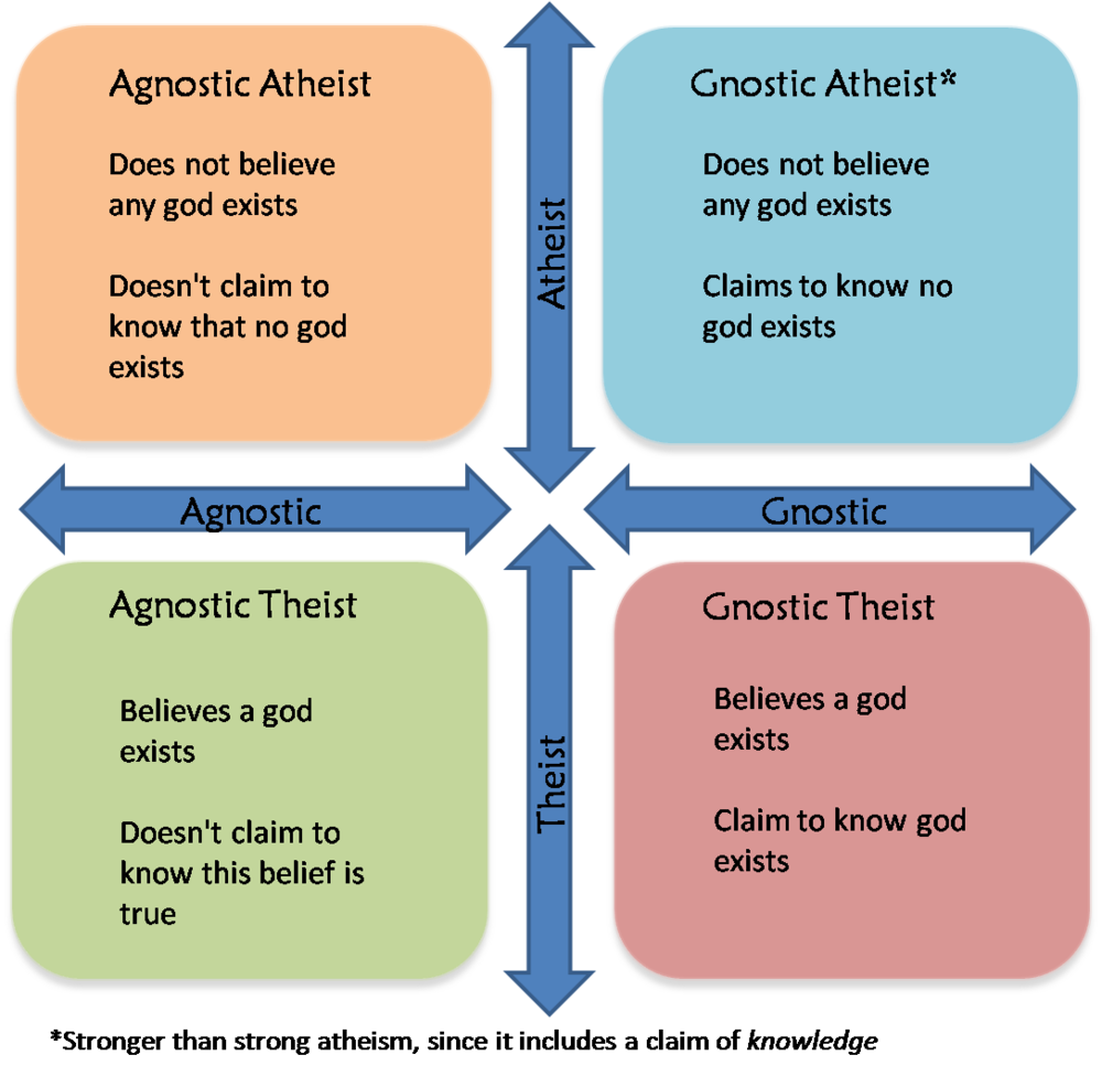 4 Corners of Theism.png