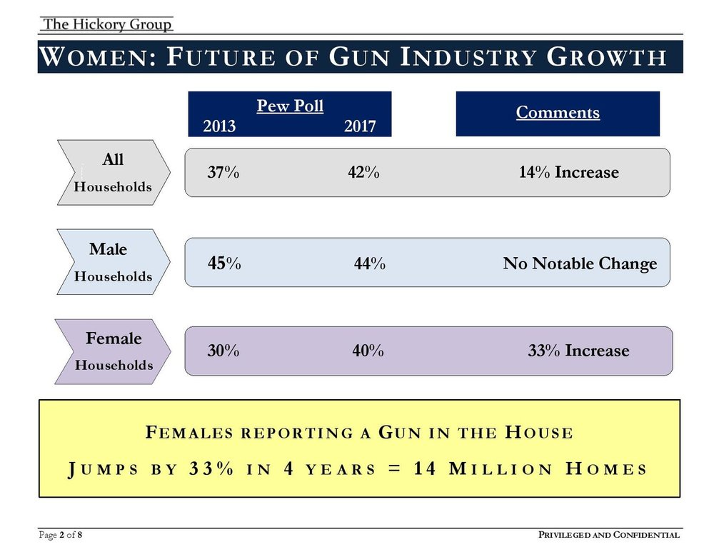 FINAL+___+FLASH+REPORT+Women+and+Firearm+Ownership+(May+2018)+Privileged+and+Confidential-page-002.jpg
