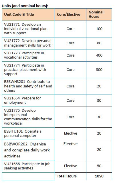 Latrobe Lifeskills Unit Outline for Certificate One in Work Education