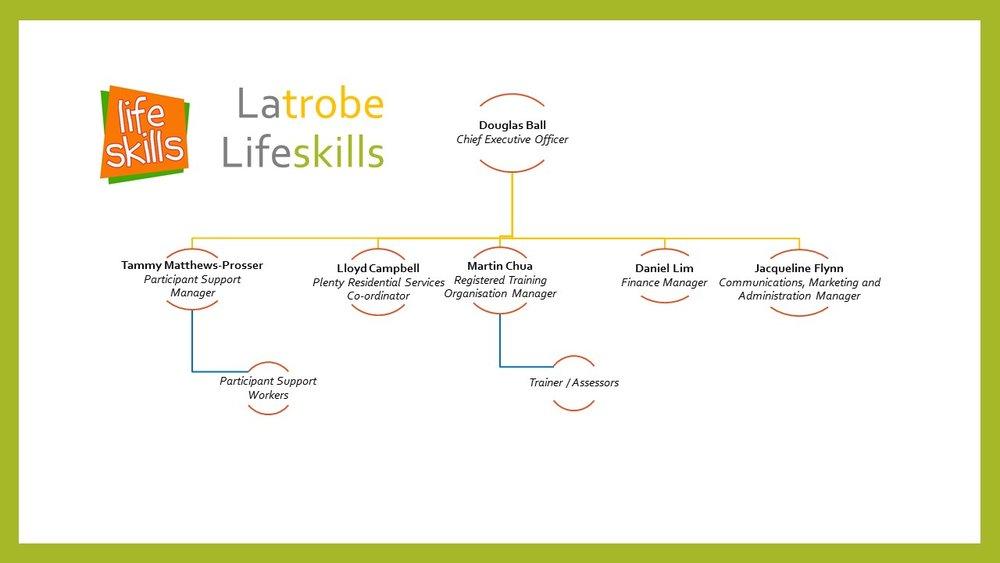 Latrobe Lifeskills Organisational Chart Feb 2017.jpg