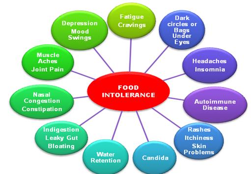 food-intolerance.png