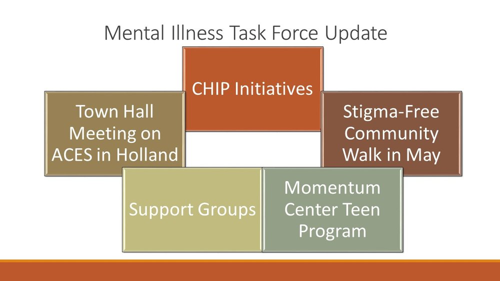 .  Mental Illness Task Force Updates  a.Focusing on CHIP initiatives to Raise Awareness  i. Town Hall Meeting in Holland- Looking to have in April to focus on ACES  ii. Stigma Free Community Walk- raise awareness; tentative date is in May which is also Mental Health Awareness Month. Looking to develop a committee, anyone interested can contact Barbara.  b.Support Groups  i. Family Support Group- Held on the 3rd Tuesday of the Month  ii. Teen Support Group- In transition, will notify of the new date and time  iii. New Support Group for parents of individuals with disabilities- date and time TBD  c. Momentum Center- added teen program for individuals ages 13-17 or 18 and still in high school  d. The MITF meets once a month, if anyone is interested in being part of the task  force, contact Barbara