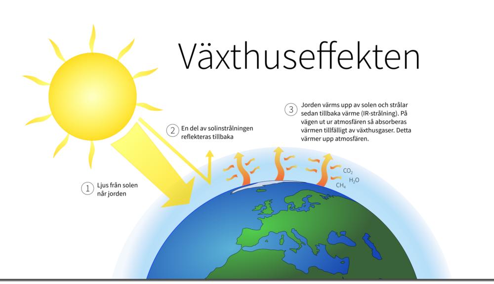 Så fungerar växthuseffekten         Bild: Creative Commons FC/David Wargert