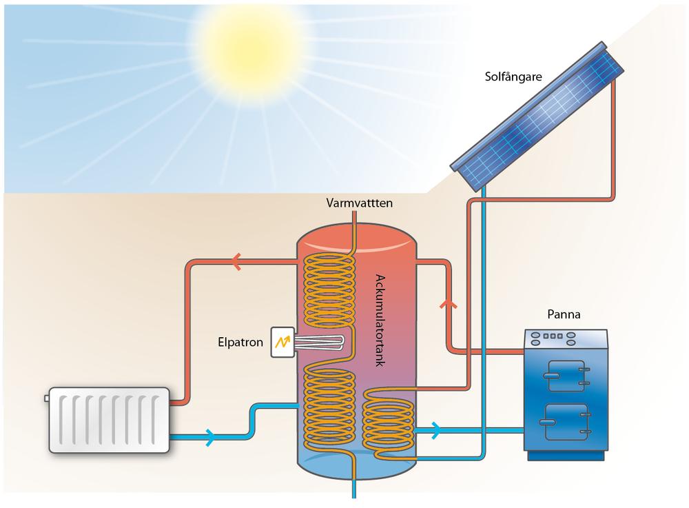 Solvärme kombinerat med pelletspanna.