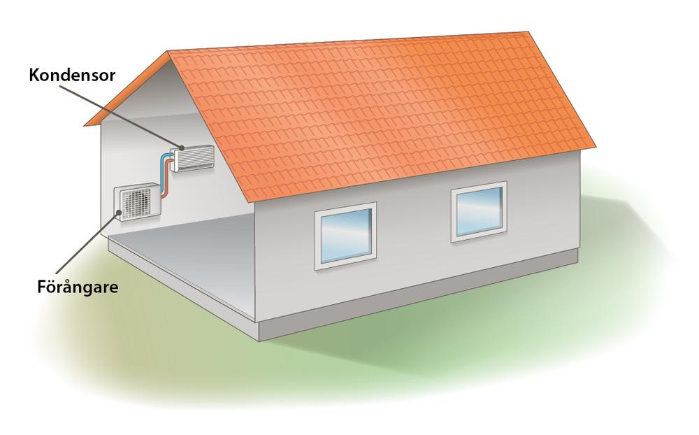 En luft-luftvärmepump har en utedel som hämtar energi från utomhusluften samt en innedel som fördelar ut värmen till inomhusluften.