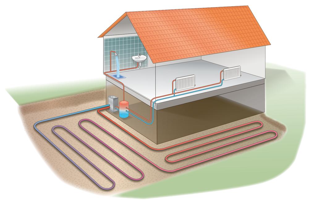 En jordvärmepump använder lagrad solenergi från marken för att värma huset.