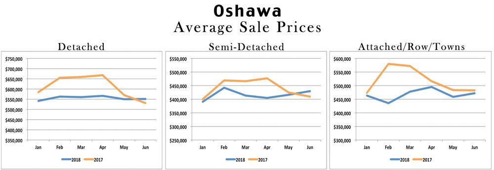 Oshawa Real Estate Stats 2018