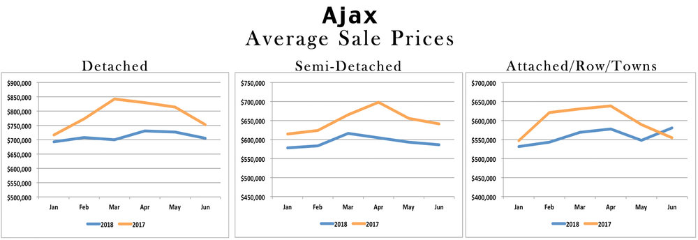 Ajax Real Estate Stats 2018