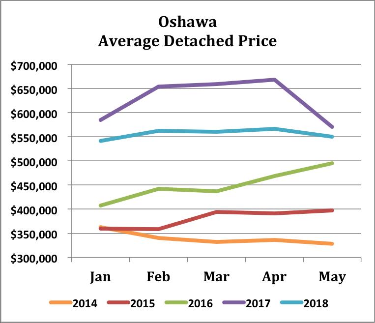 Oshawa - 5Yr - Price Trend.png