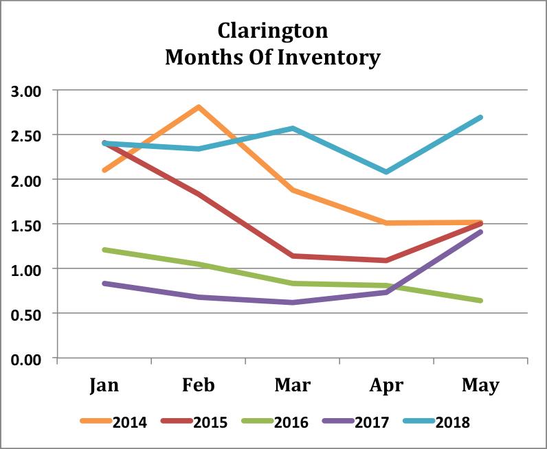 Clarington - 5Yr - Inventory.png