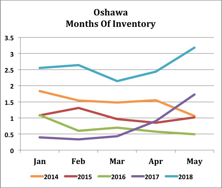 Oshawa - 5Yr - Inventory.png