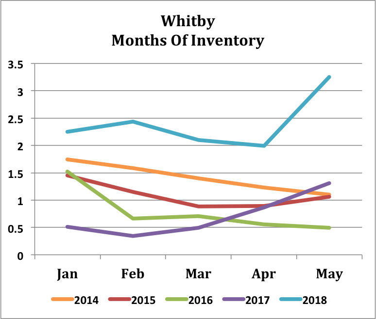 Whitby - 5Yr - Inventory.png