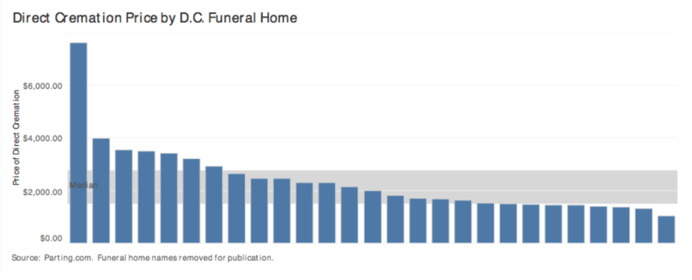 Direct Cremation Price by Washington, D.C. Funeral Homes